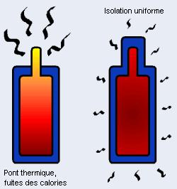 www.fiabitat.com/bioclimatisme-en-theorie.php